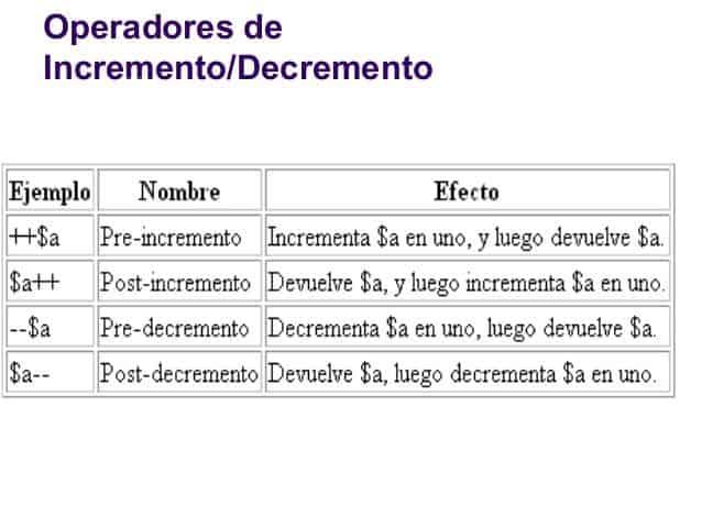 php básico, incrementos y decrementos
