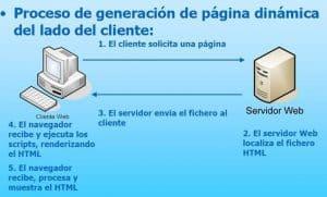 generación páginas lado del cliente