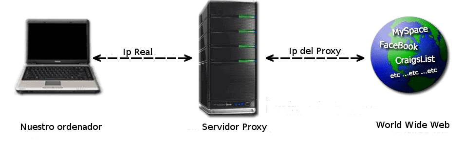 conexión a un servidor proxy